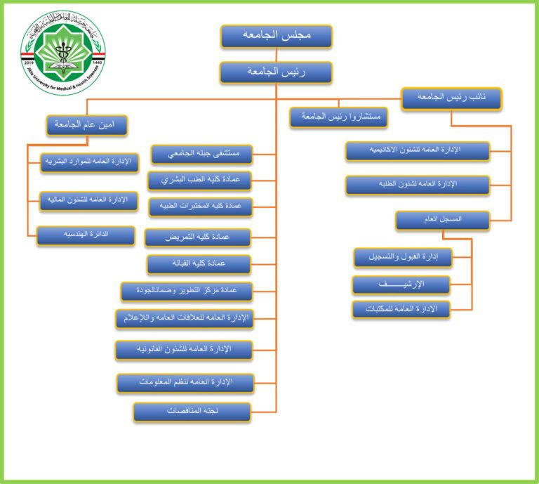 الهيكل التنظيمي جامعة جبلة للعلوم الطبية والصحية
